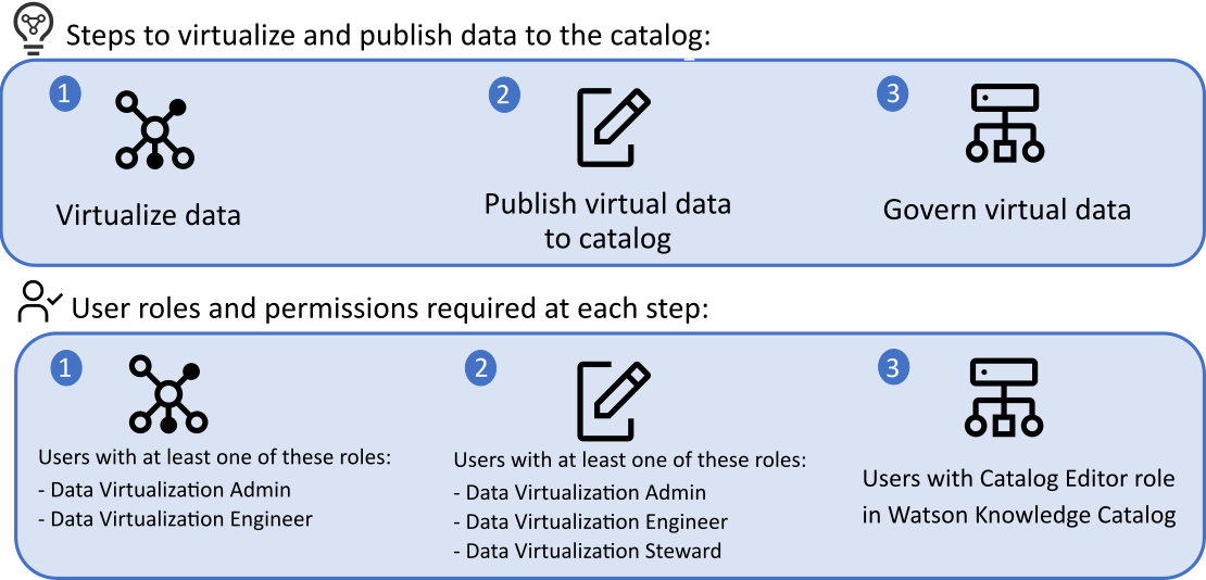 Process to virtualize and publish data.