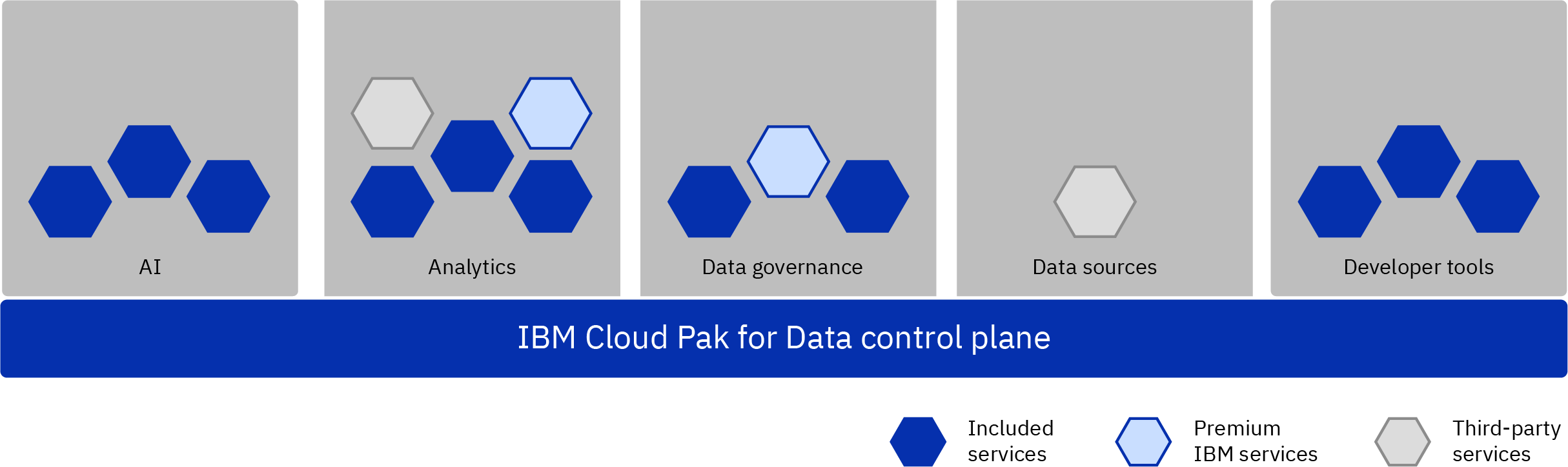 Illustration showing several types of services installed on the Cloud Pak for Data control plane