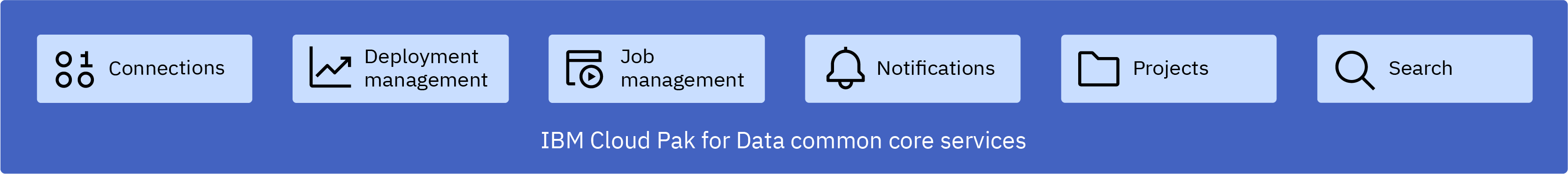 Image depicting the features provided by the Cloud Pak for Datacommon core services. The features are listed in the preceding text. [