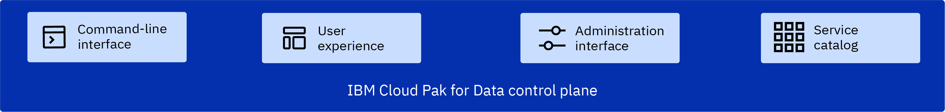 Image depicting the components that are available when you install the Cloud Pak for Data control plane. The components are listed in the preceding text.