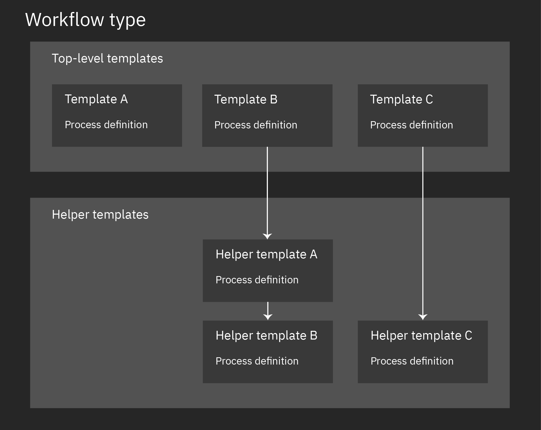 The concepts are described in the subsequent text. This illustration shows a workflow type with three top-level templates. (The templates are called Template A, Template B, and Template C.) Template A does not have any helper templates. Template B uses to Helper template A, which uses Helper template B. Template C uses Helper template C.
