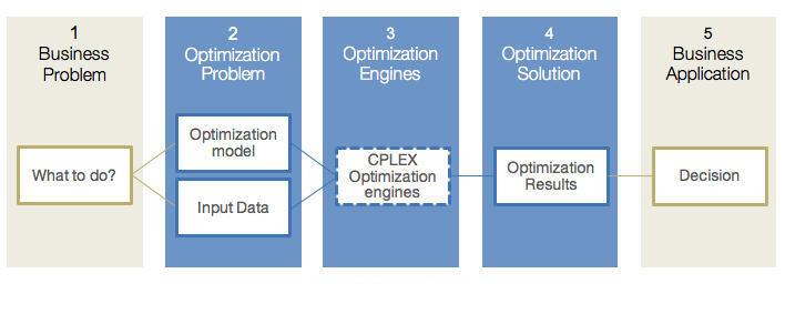 Decision optimization