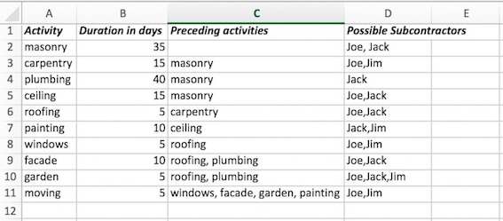 House building spreadsheet of data with columns titles Activity, Duration in days, Preceding activities, Possible Subcontractors