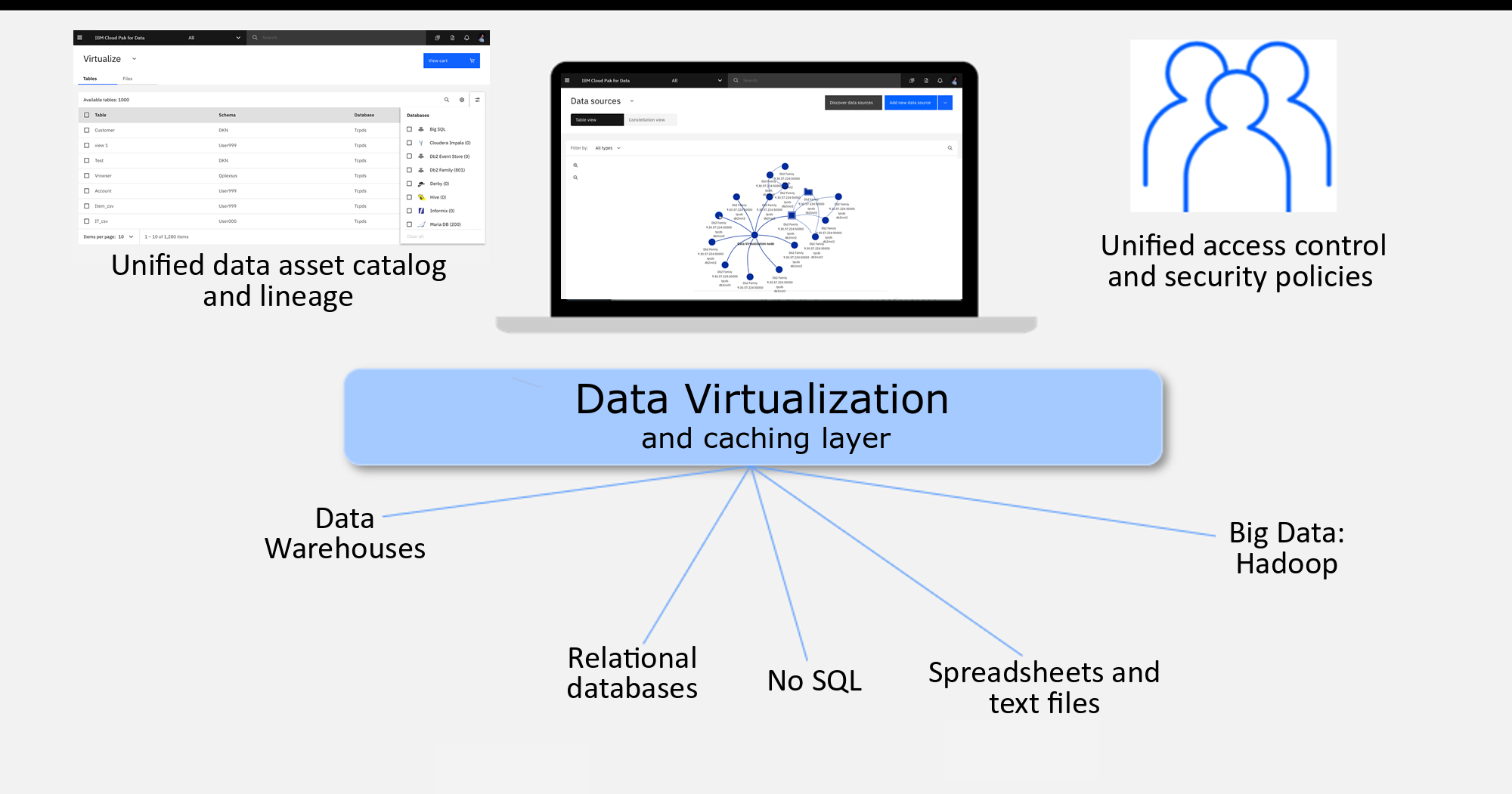 The image shows how Data Virtualization connects multiple data sources into a single self-balancing collection of data sources or databases.