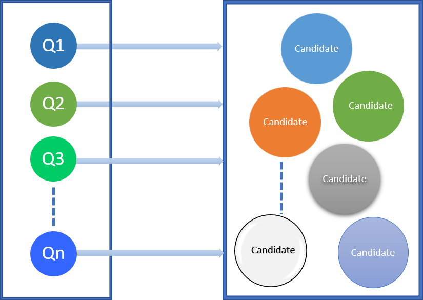 Evaluate stage of the process to generate cache recommendations.