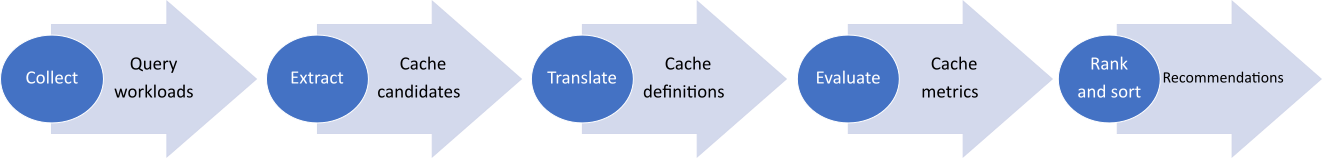 Overview of stages involved in process of generating cache recommendations
