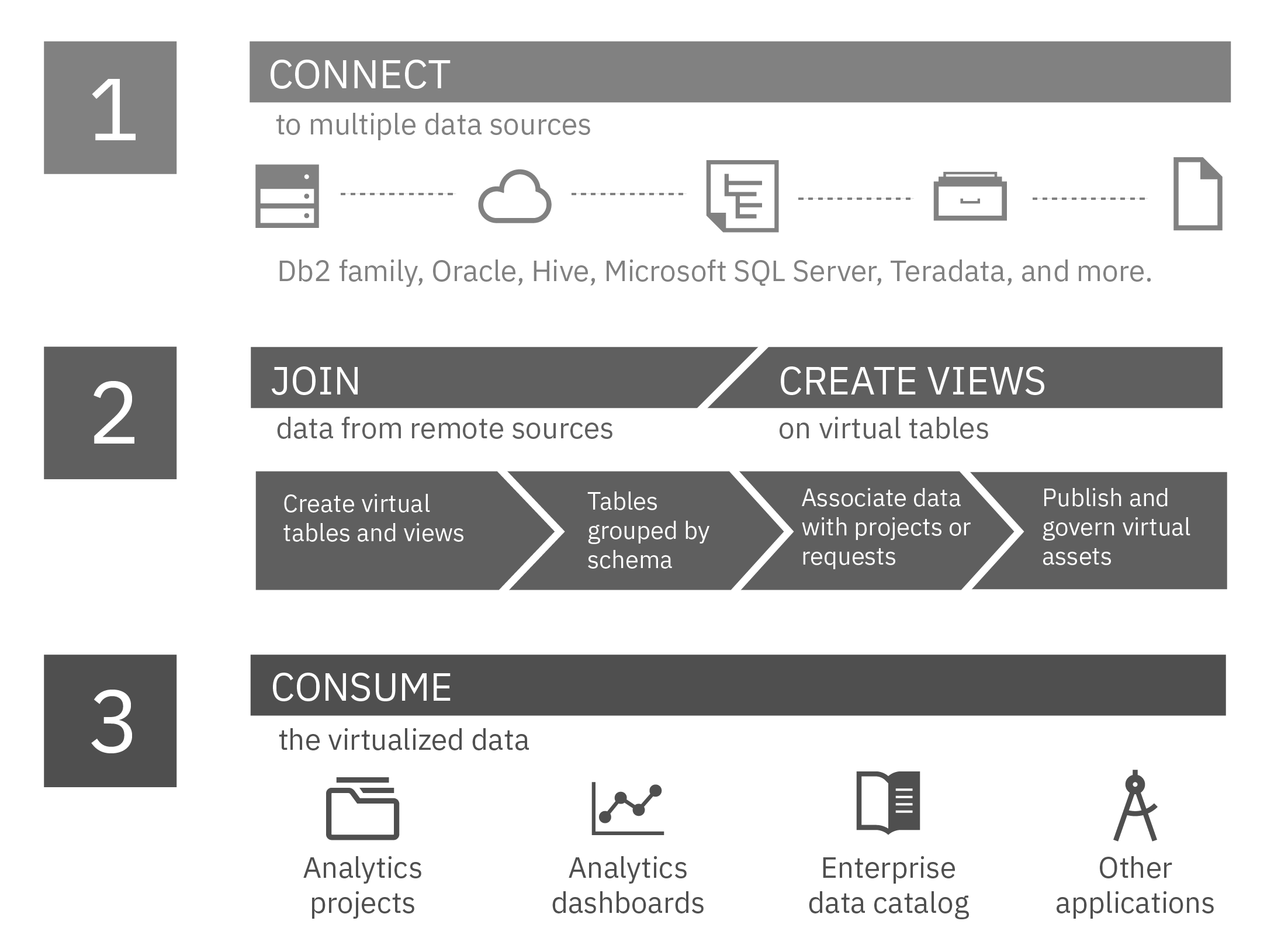 Connect, Join, Create Views, and Consume are the main actions that are needed for Data Virtualization.