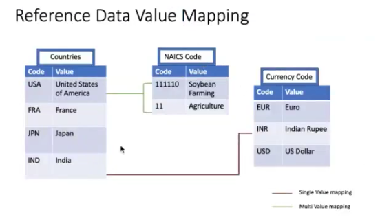 Reference data value mapping