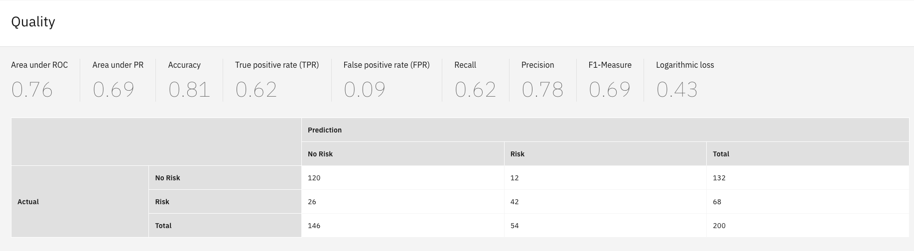 detail table of quality metrics