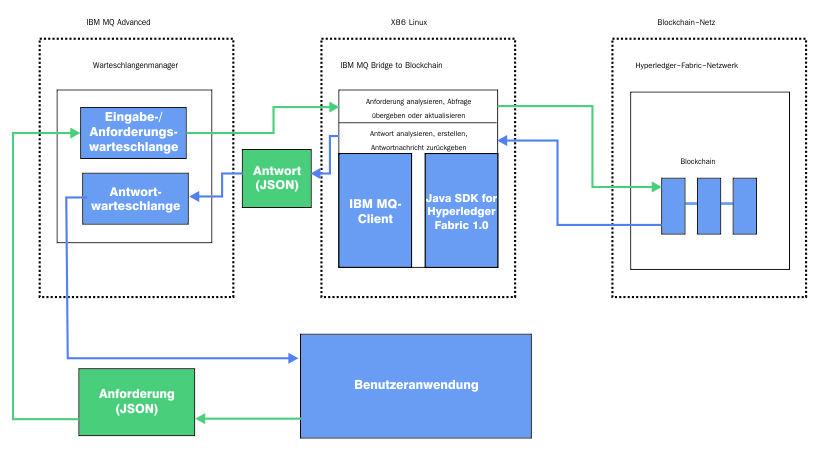 Ibm Mq Fur Die Verwendung Mit Blockchain Konfigurieren
