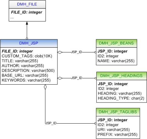 JSP submodel diagram