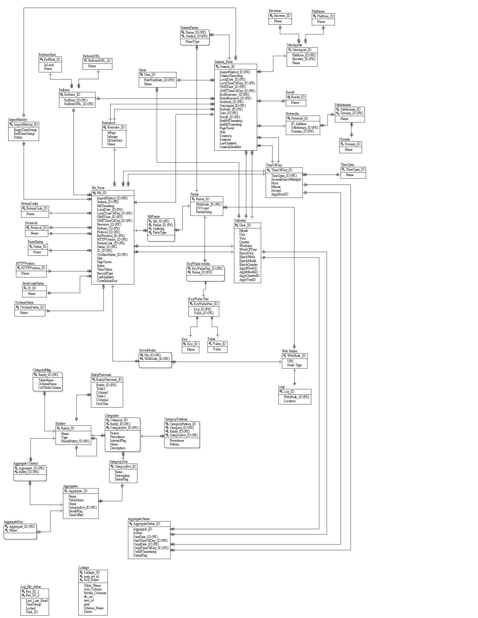 Feedback schema diagram on