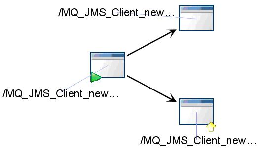 JMS messaging topology integration