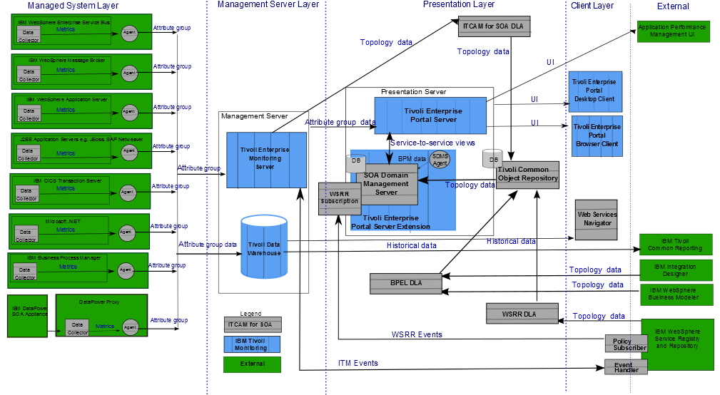 Components Of ITCAM For SOA
