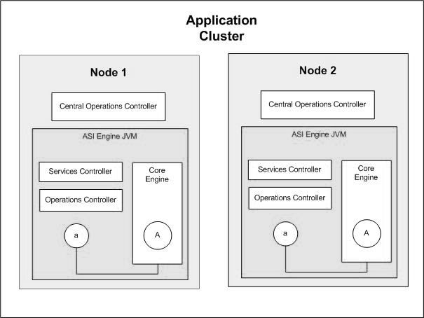 Clustering Architecture