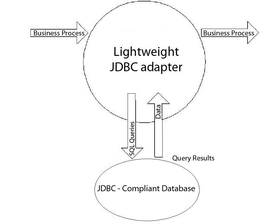 Lightweight Java Database Connectivity (JDBC) adapter