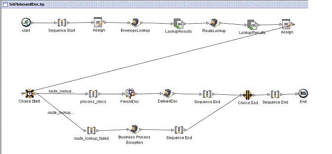 edi process in sap