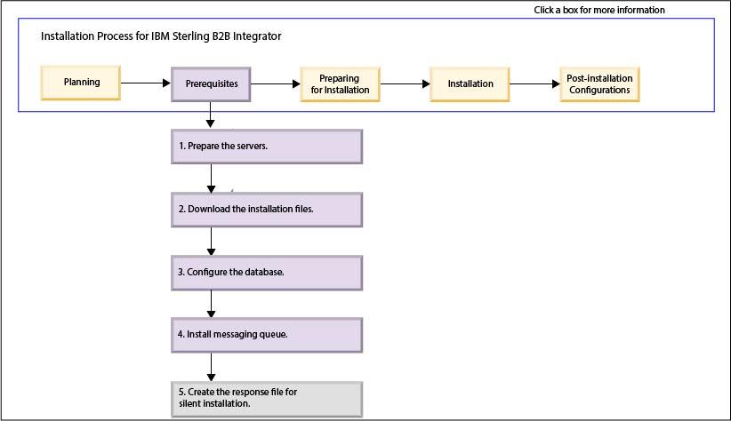 Prerequisites for installing Sterling B2B Integrator