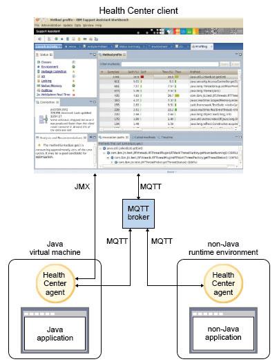IBM Java Health Center overview