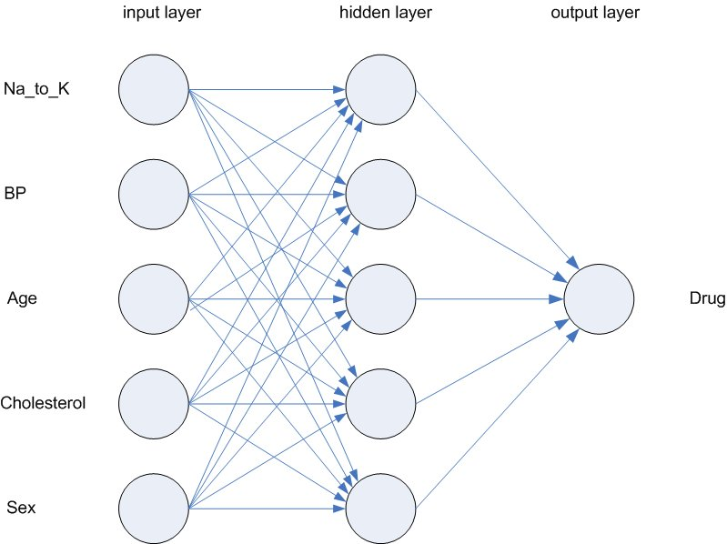 The neural networks model ccuart Image collections