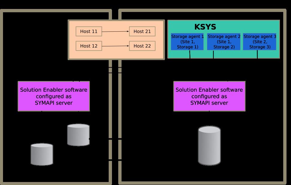 EMC storage subsystem