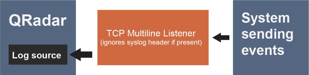 TCP multiline syslog protocol configuration options