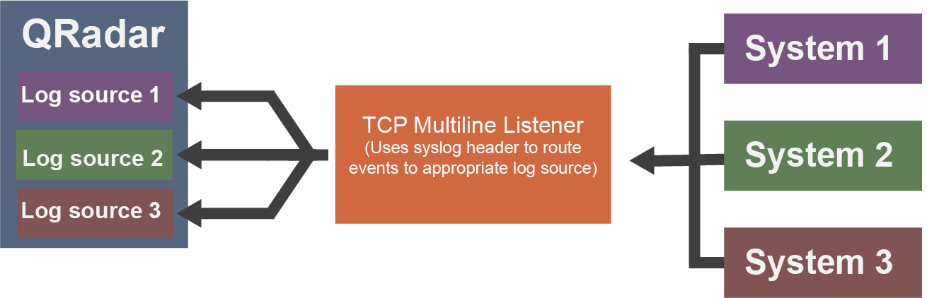 TCP multiline syslog protocol configuration options