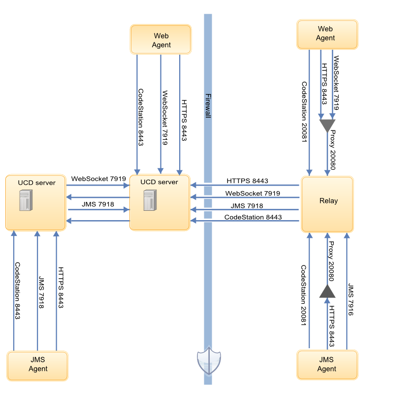 Firewall and communication configuration