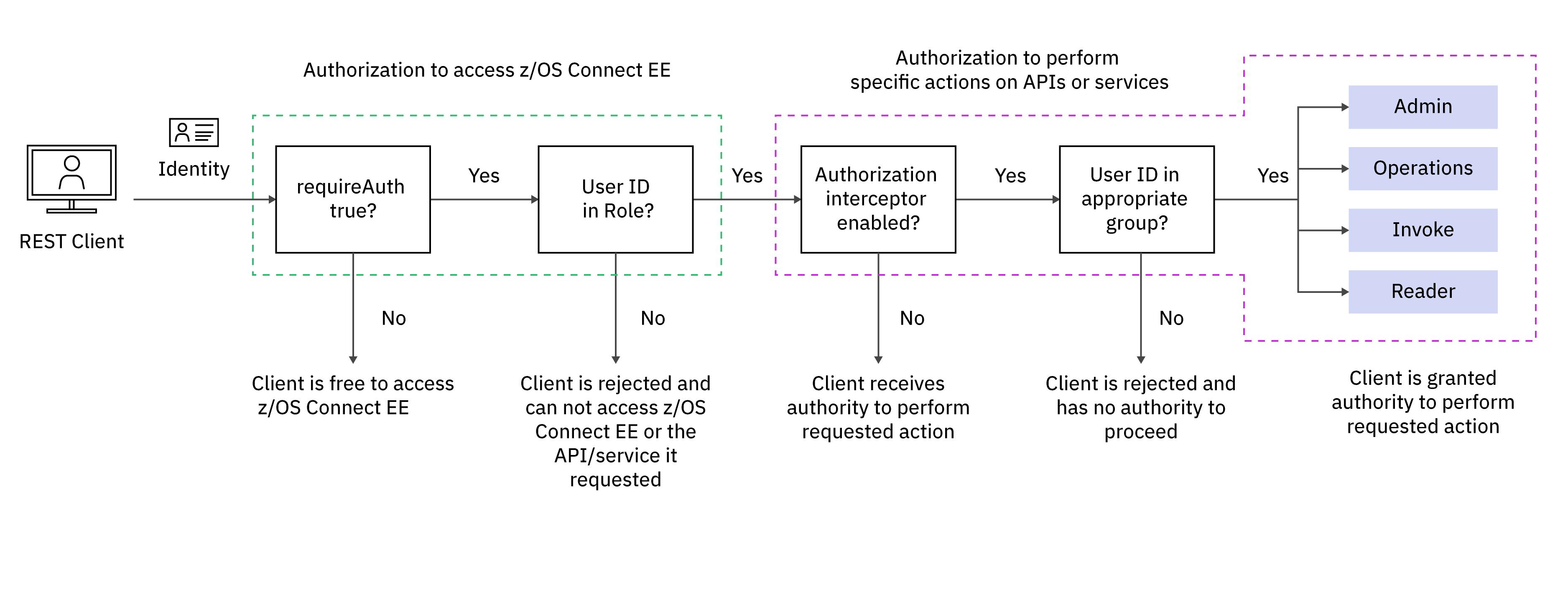API provider authorization