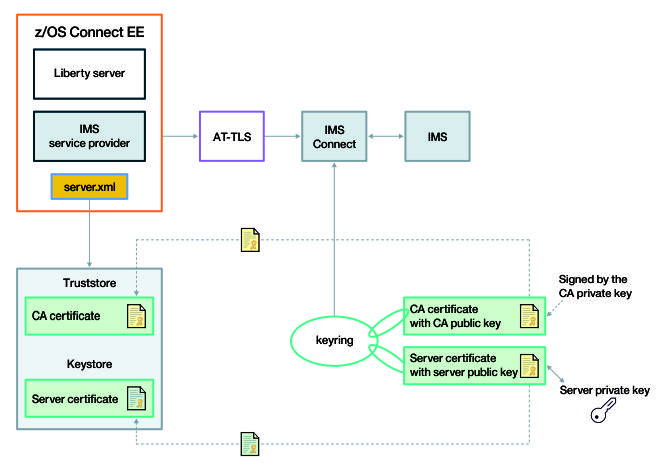 Configuring secure connections between z/OS Connect EE and