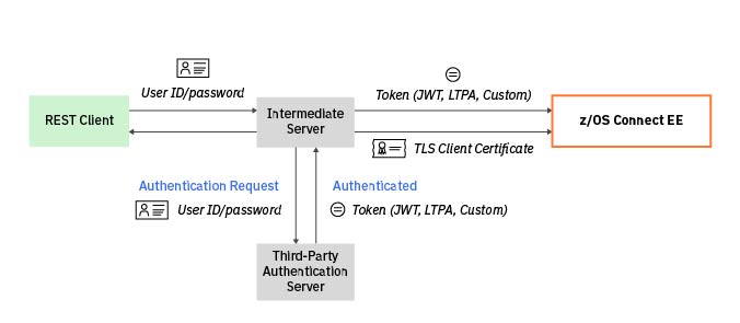 API provider third-party authentication