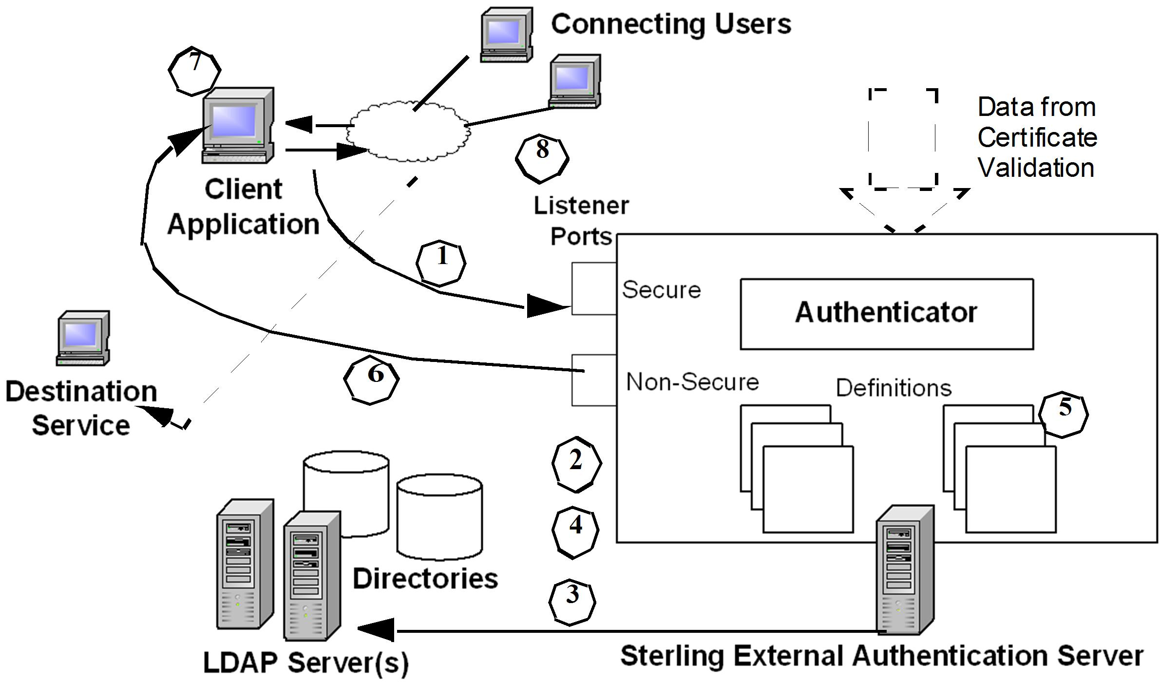 User authentication and authorization 1betcityfo Image collections