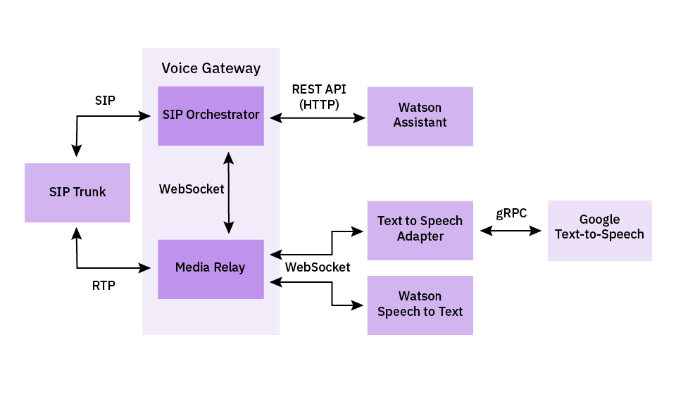 Integrating third-party text to speech services