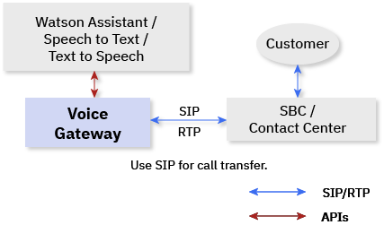About IBM Voice Gateway