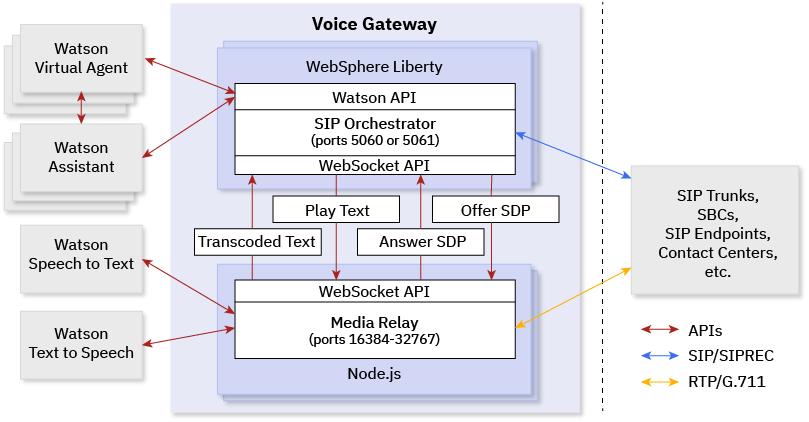 About IBM Voice Gateway