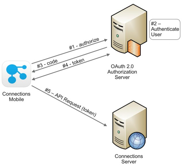 Configuring OAuth 2 0 token-based authentication