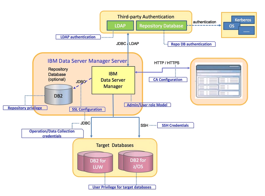 data server diagram