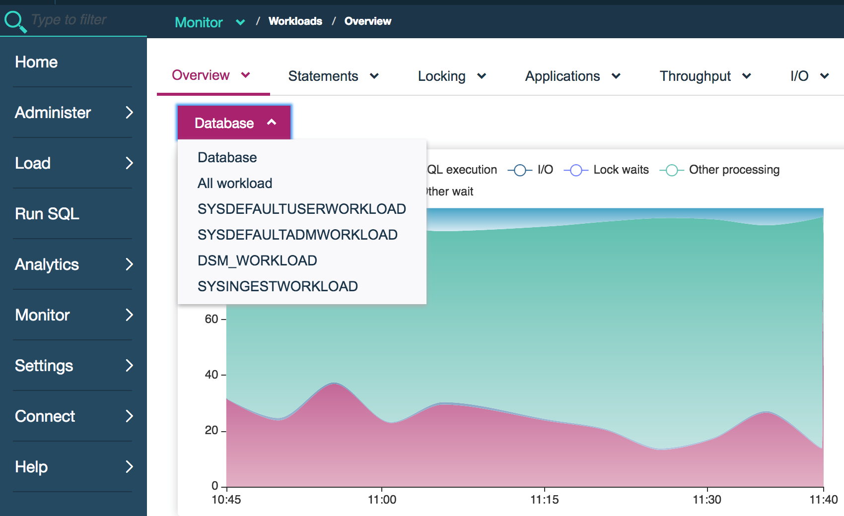 Query history and workload monitoring | IBM Integrated
