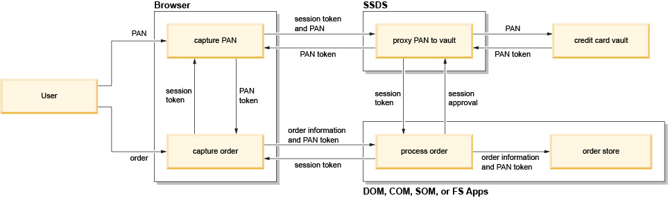 Data flow diagram depicting the order capture data flow order capture data flow illustration are partitioned into the sterling distributed order management dom sterling call center com and sterling store ccuart Choice Image
