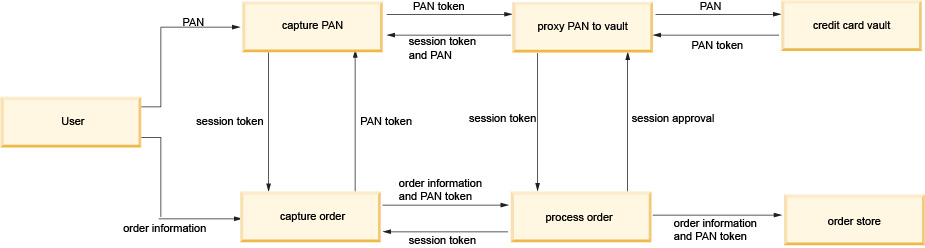 Data flow diagram depicting the order capture data flow ccuart Choice Image