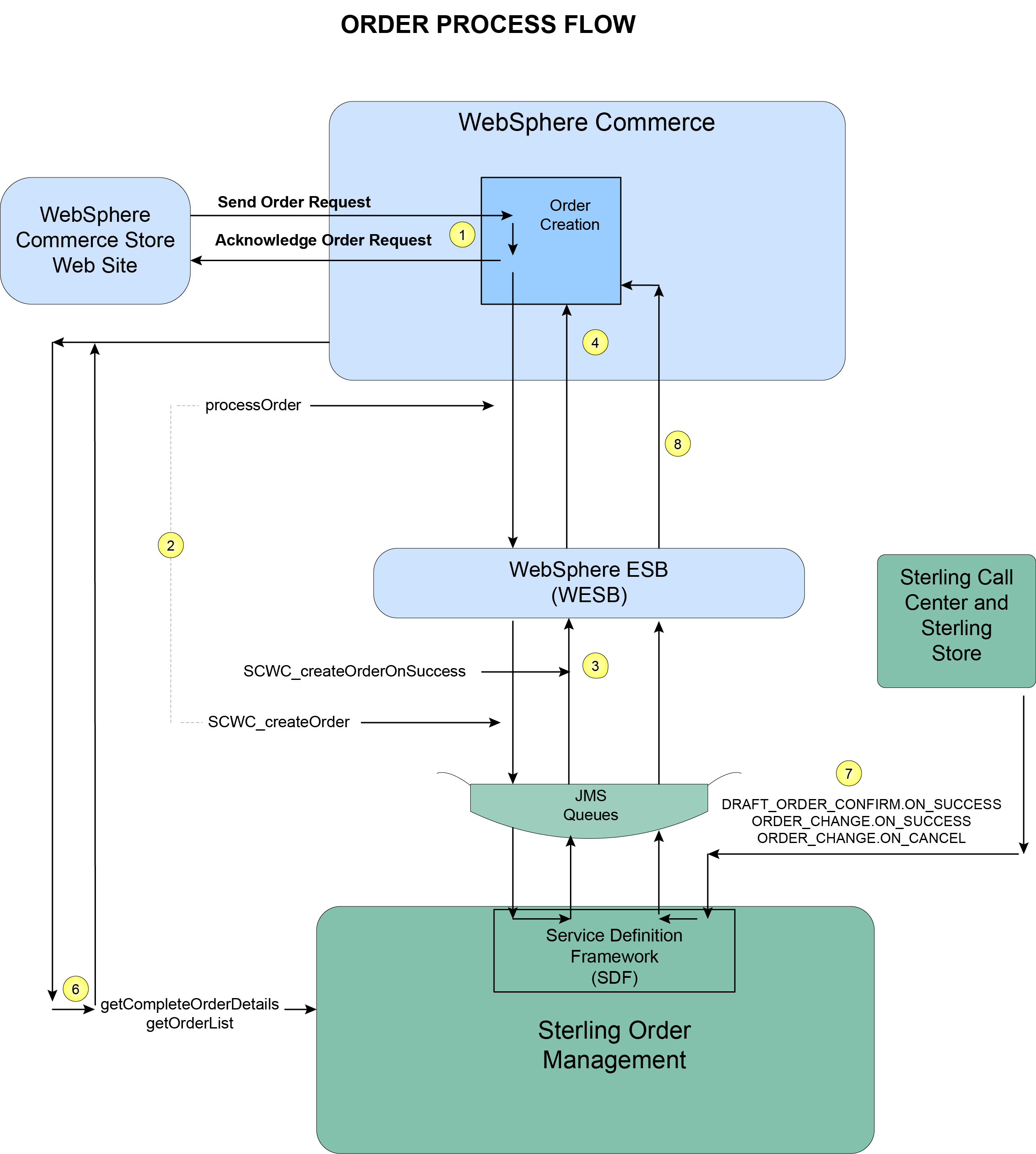 Overview Of The Order Process Flow Diagram Drawing Images