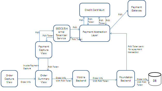 New Data Flow Diagram Mobile Application