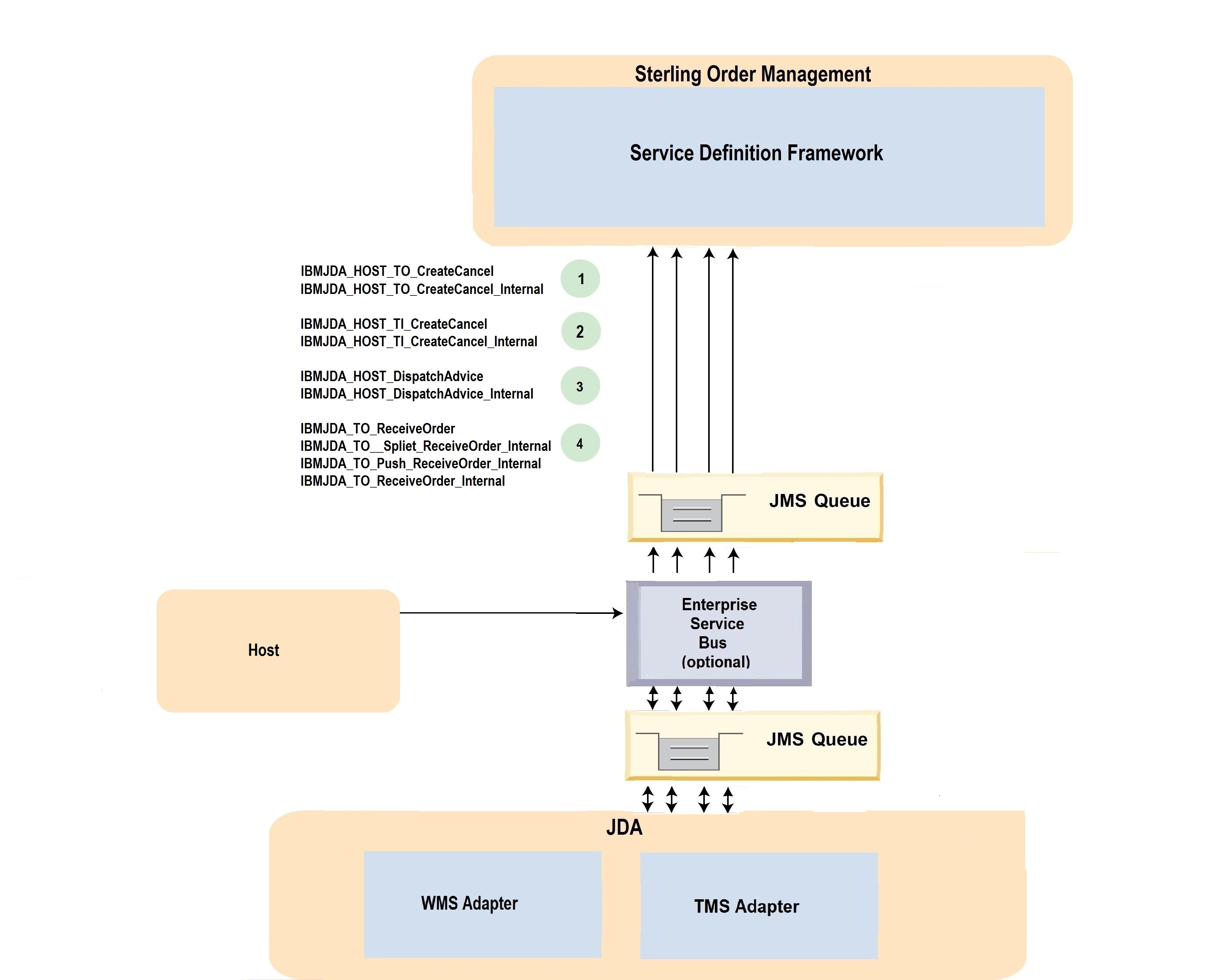 Overview Of The Host Planned Transfer Order Between Distribution Purpose Process Flow Diagram From Distrubtion Center To Store