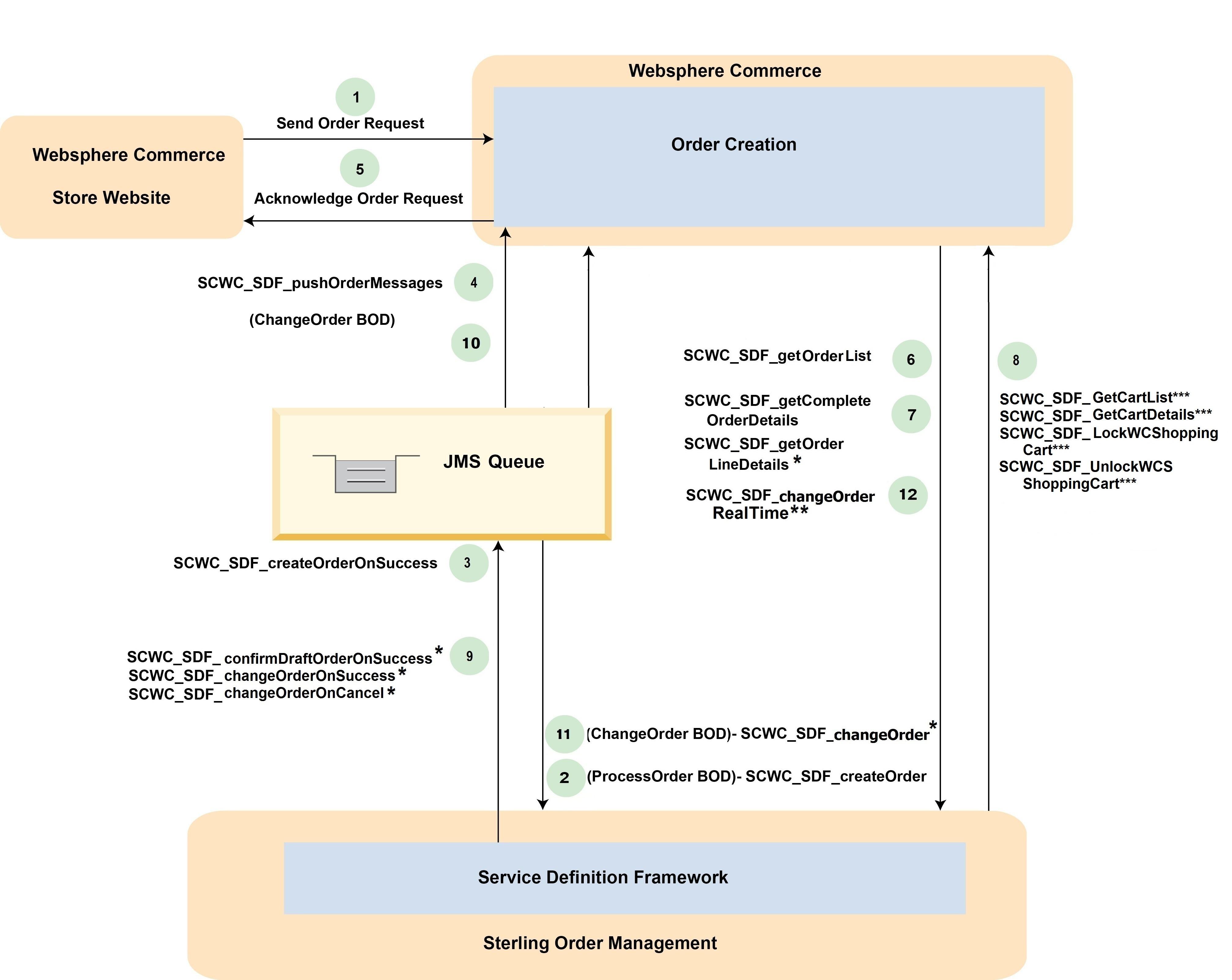 Overview of the order process flow between IBM WebSphere