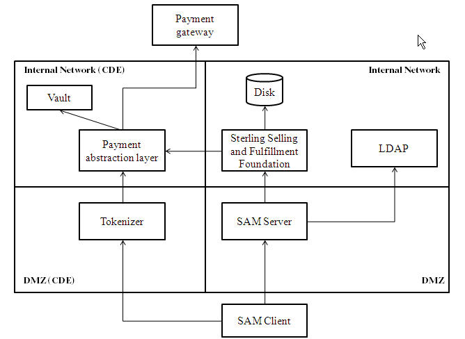 Overview Of The Pa Dss Implementation Guide
