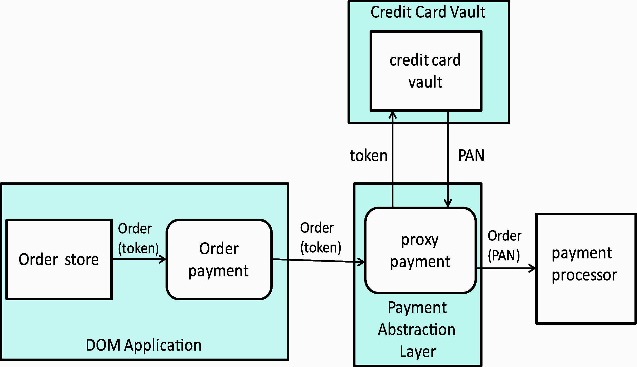 Overview of the pa dss implementation guide payment process components ccuart Gallery