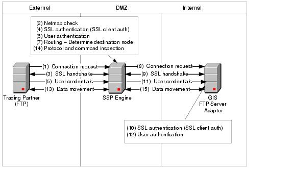 Diagram Of A Finished Ftp Reverse Proxy Configuration