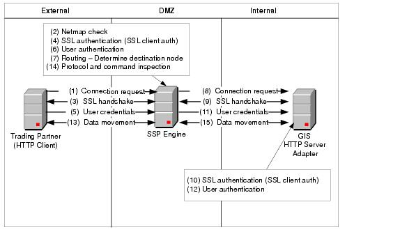 Diagram of a Finished HTTP Reverse Proxy Configuration