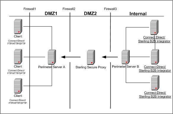 Sterling secure proxy server
