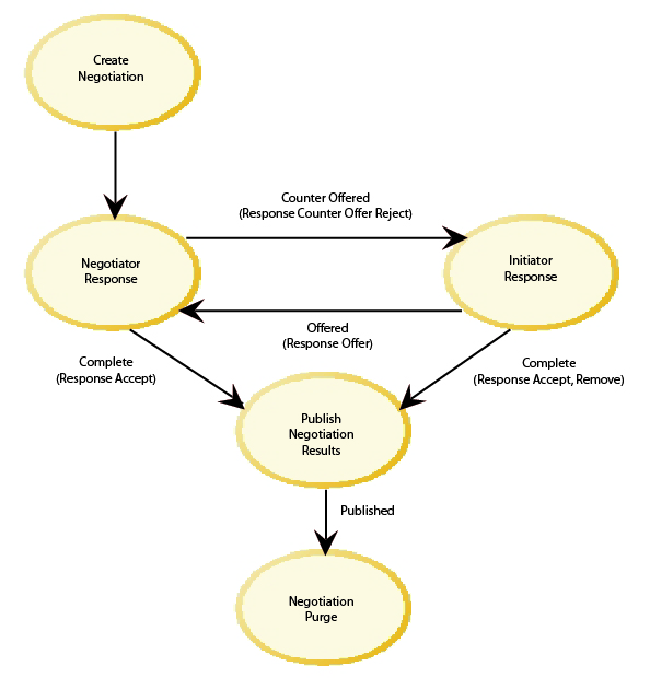 an analysis of the process of negotiation This paper therefore advocates a more nuanced understanding of power and trust in negotiation  in negotiation and decision-making  decision making: a critical.